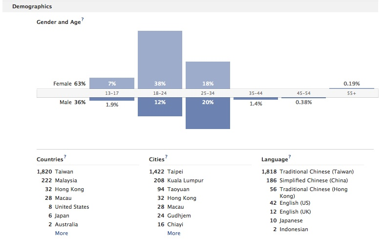 Facebookページのユーザー分布率